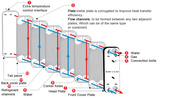 The Structure Of Plate Heat Exchanger in addition Svicka en also Electronmicroscopes together with Galvanometer additionally 74366 Ten Simple Electrical Circuits Discussed. on coil diagram